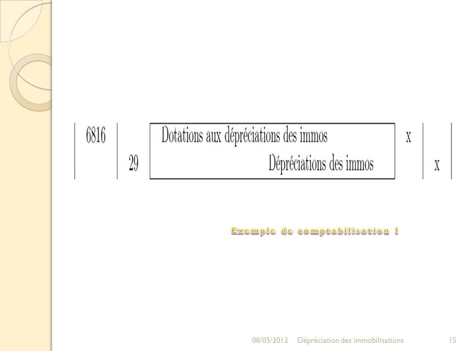 08/05/201215Dépréciation des immobilisations