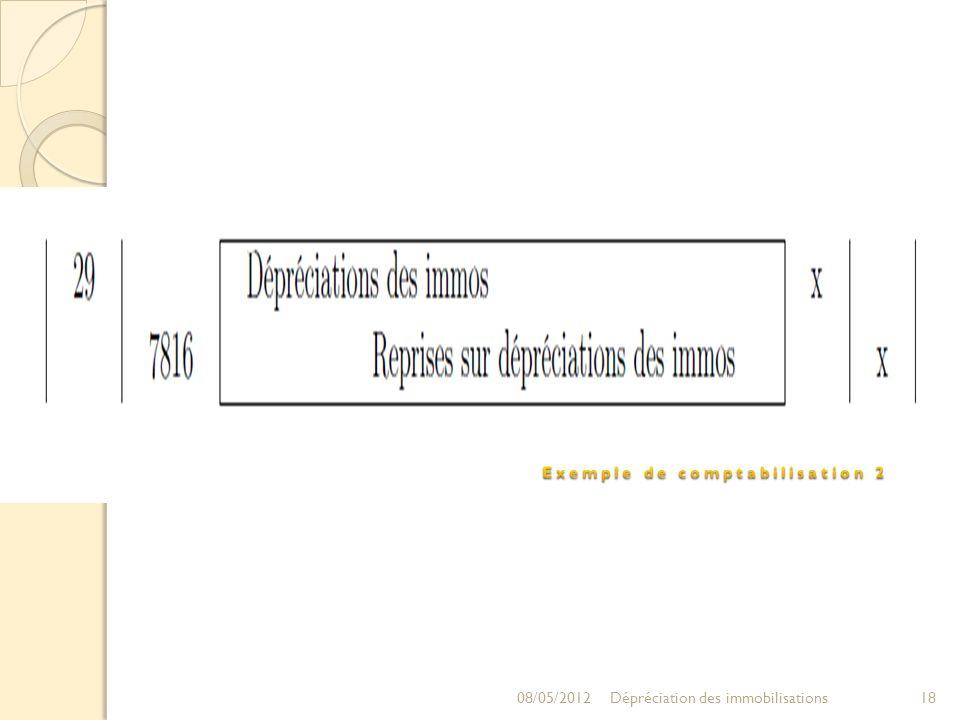 08/05/201218Dépréciation des immobilisations