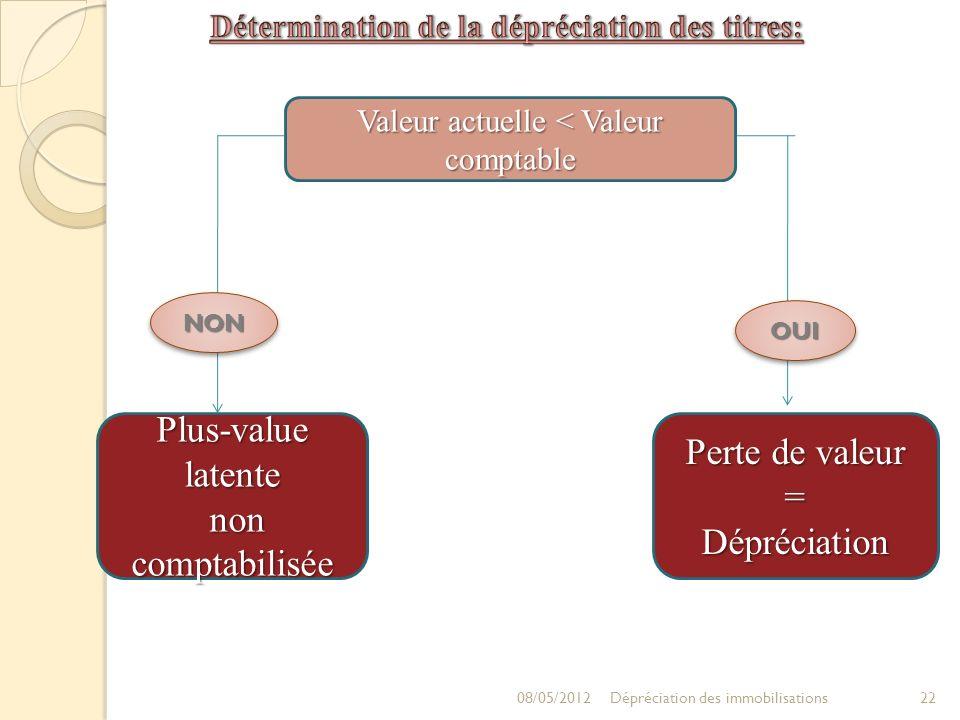 Valeur actuelle < Valeur comptable Plus-value latente non comptabilisée non comptabilisée NONNON Perte de valeur =Dépréciation OUIOUI 08/05/2012 22Dép