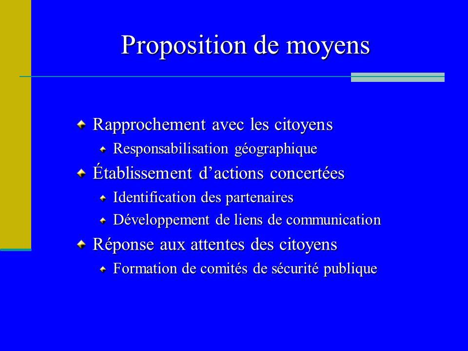 Proposition de moyens Rapprochement avec les citoyens Responsabilisation géographique Établissement dactions concertées Identification des partenaires