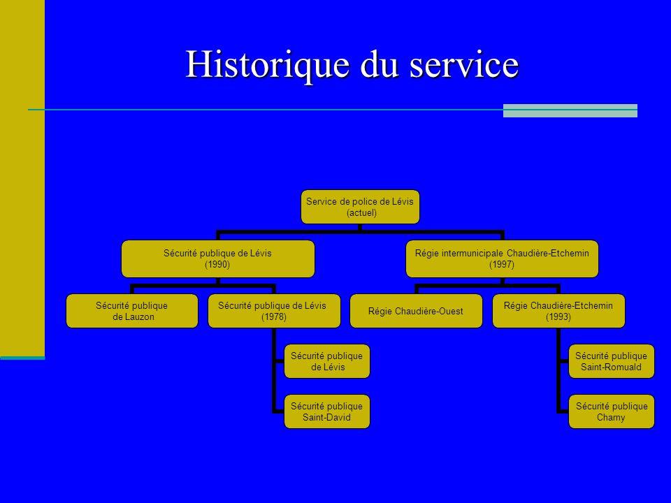 Historique du service Service de police de Lévis (actuel) Sécurité publique de Lévis (1990) Sécurité publique de Lauzon Sécurité publique de Lévis (19
