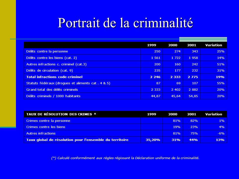 Portrait de la criminalité 199920002001Variation Délits contre la personne25027434325% Délits contre les biens (cat. 2)1 5611 7221 95814% Autres infra
