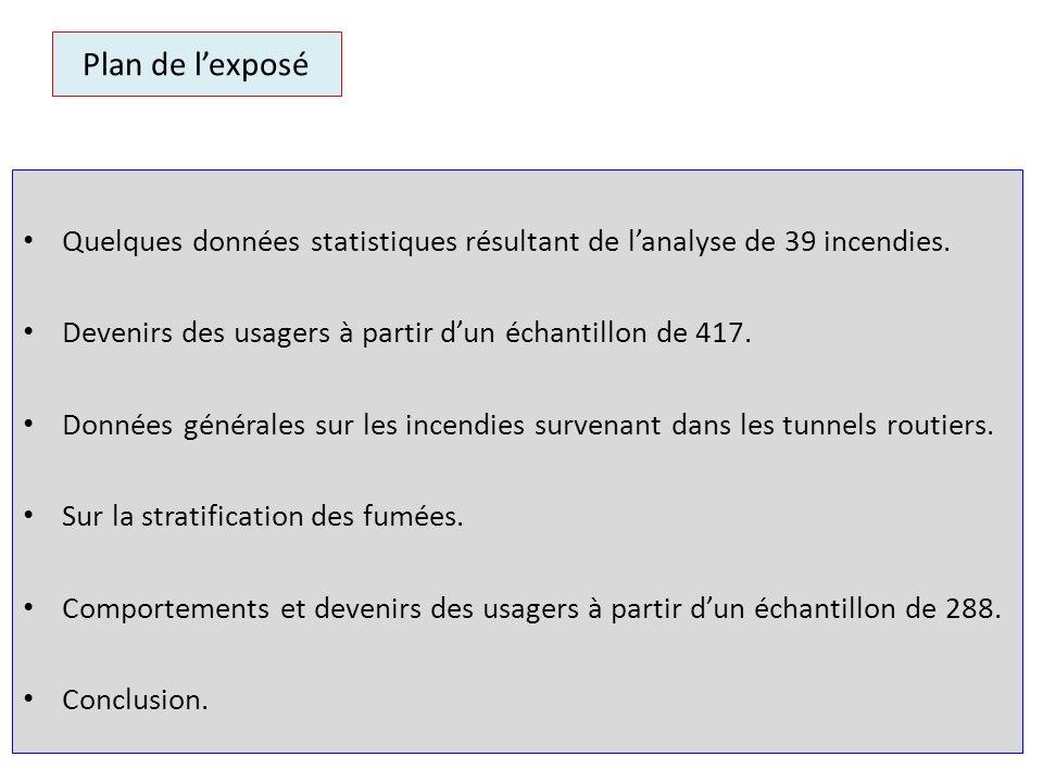 Les 9 comportements, les usagers et le tunnel du Saint-Gothard Les usagers…Les devenirs… 1Restent dans leurs véhicules.4 10 usagers qui trouvent tous la mort.