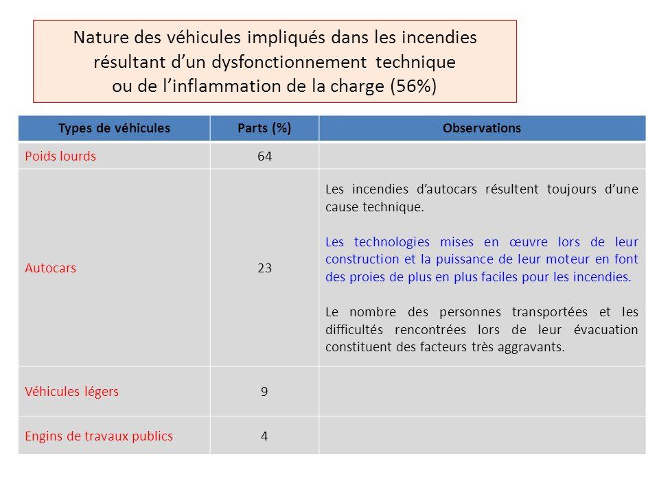 En Allemagne, 84% des incendies impliquant des autocars surviennent en exploitation t = < 10 minutes !