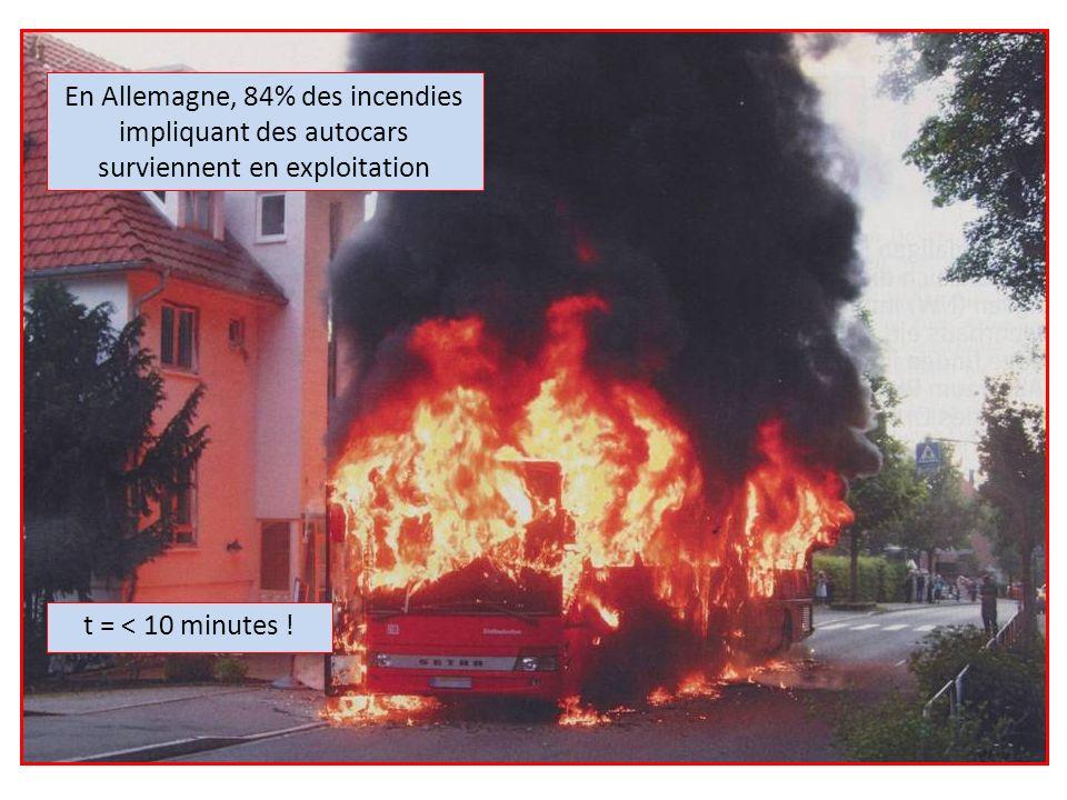 Nature des véhicules à lorigine des accidents de la circulation souvrant sur un incendie Types de véhiculesParts (%) Au moins un poids lourd87 Que des véhicules légers13