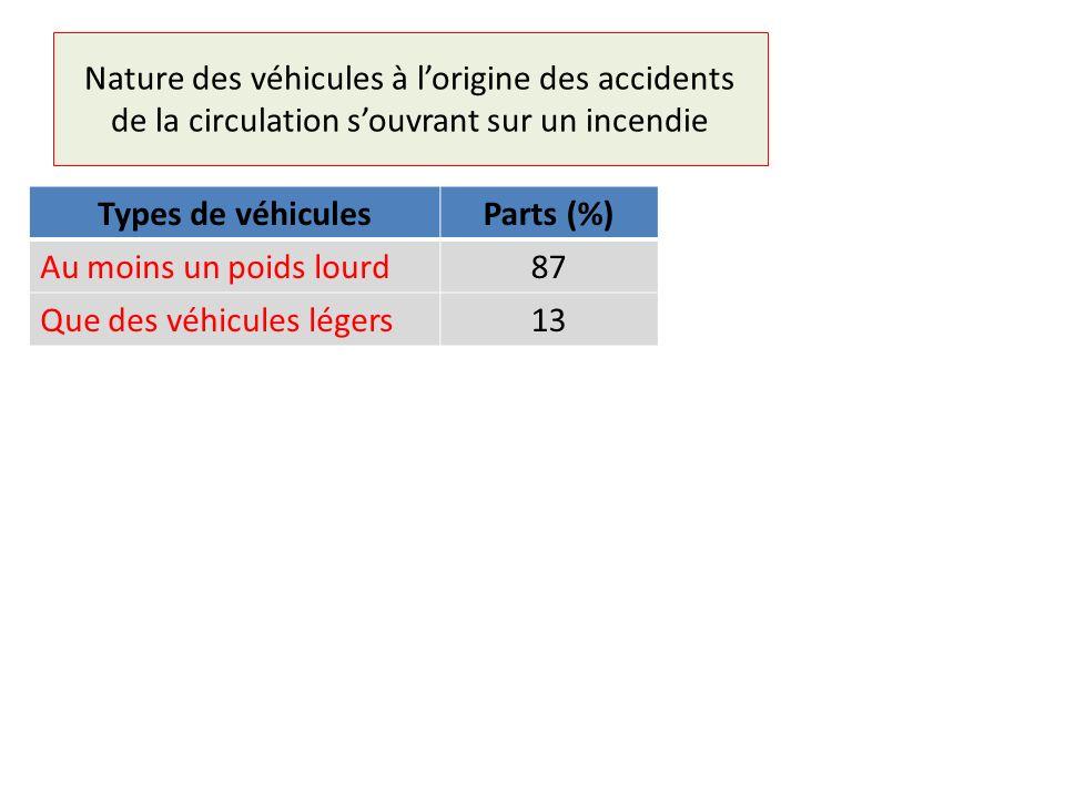 Nombre et nature des véhicules détruits 372 véhicules détruits soit 9,5 par incendie .