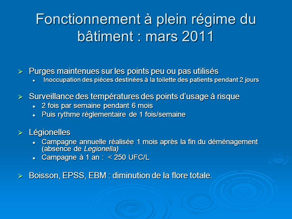 Fonctionnement à plein régime du bâtiment : mars 2011 Purges maintenues sur les points peu ou pas utilisés Purges maintenues sur les points peu ou pas