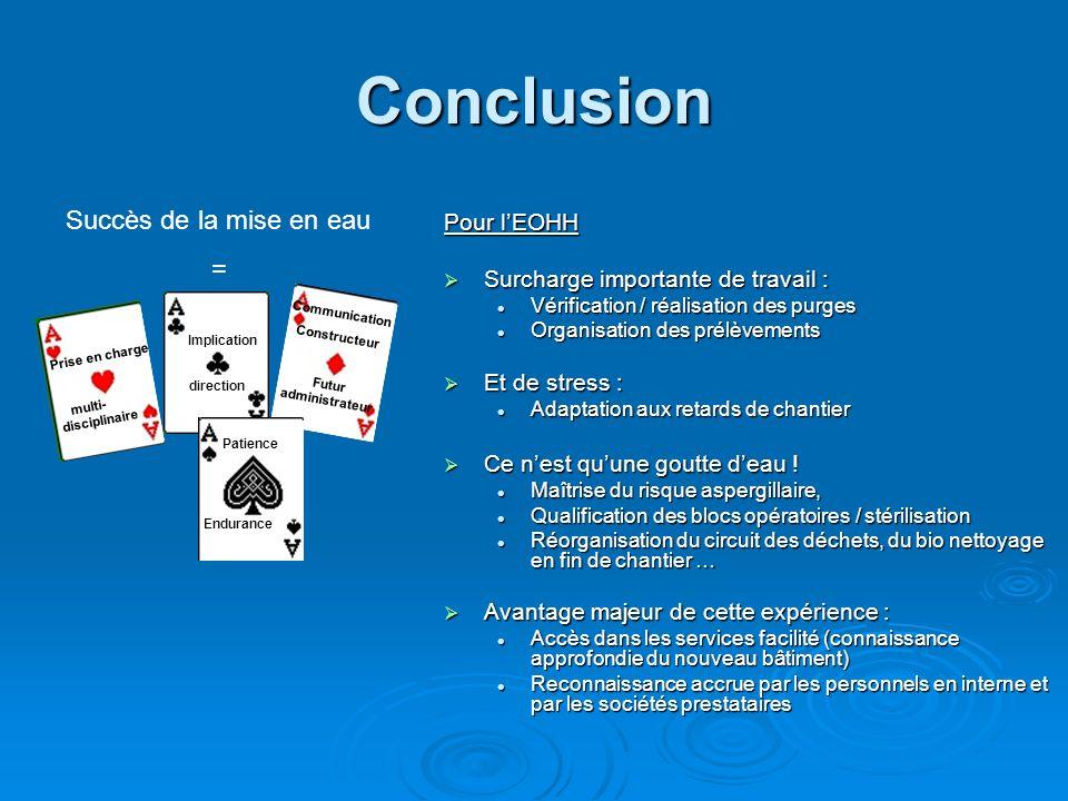 Conclusion Pour lEOHH Surcharge importante de travail : Surcharge importante de travail : Vérification / réalisation des purges Vérification / réalisa