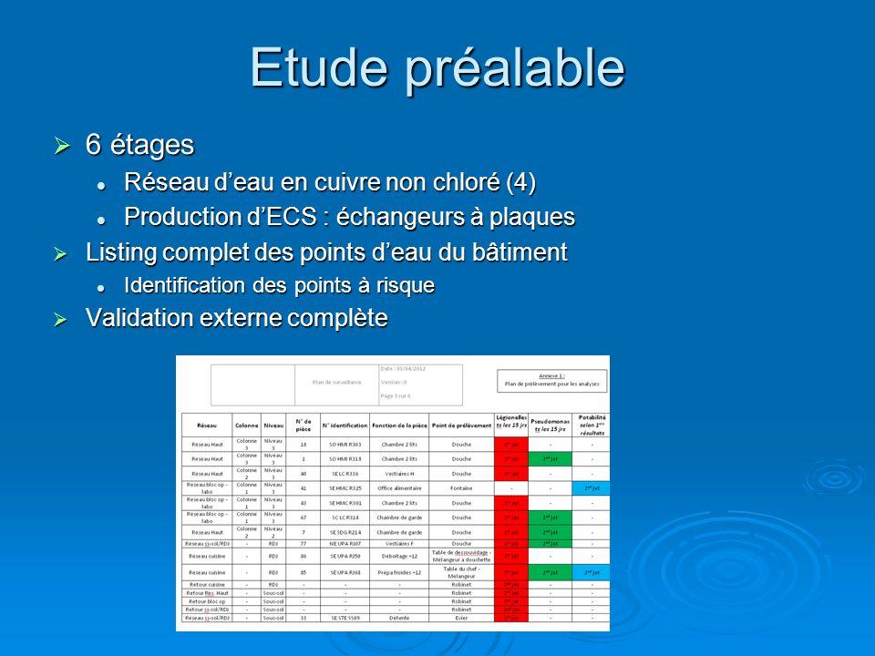 Etude préalable 6 étages 6 étages Réseau deau en cuivre non chloré (4) Réseau deau en cuivre non chloré (4) Production dECS : échangeurs à plaques Pro