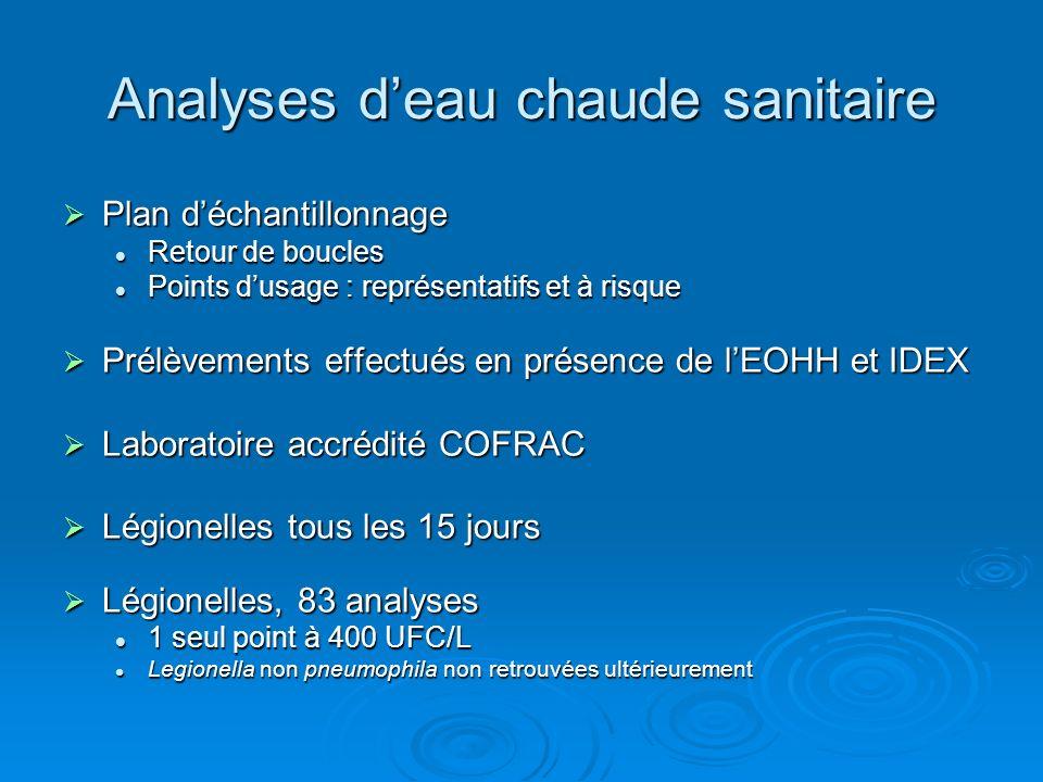 Analyses deau chaude sanitaire Plan déchantillonnage Plan déchantillonnage Retour de boucles Retour de boucles Points dusage : représentatifs et à ris