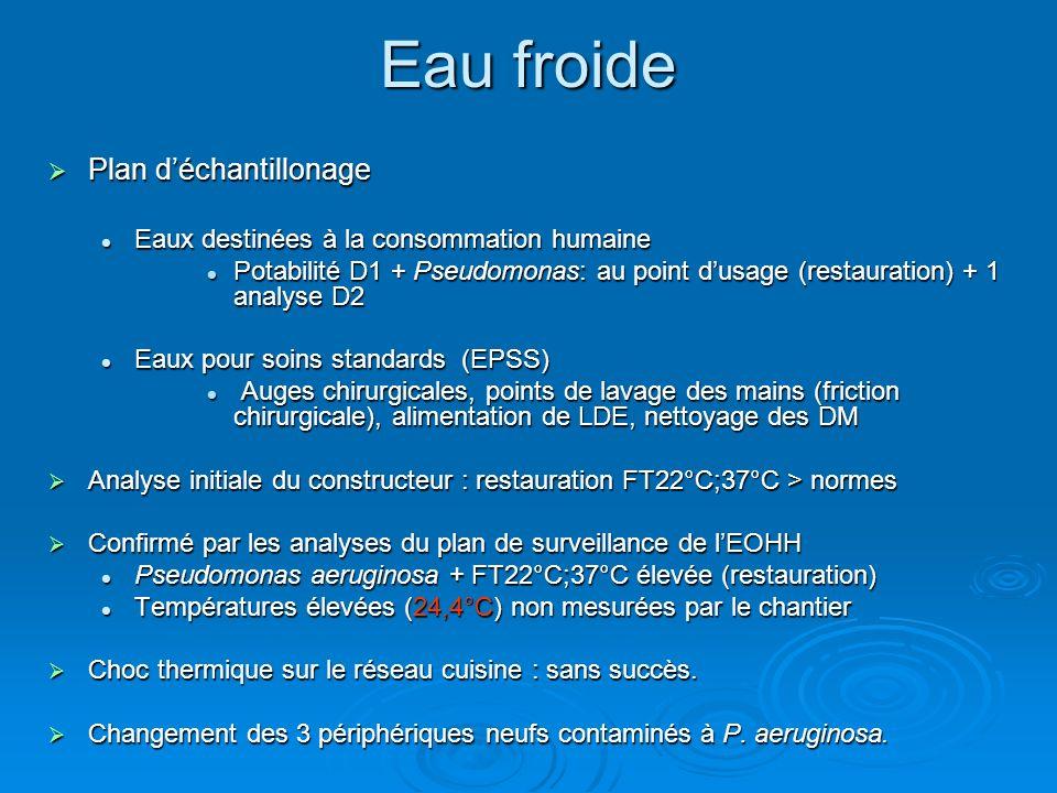 Investigation La température de leau froide : La température de leau froide : Les tuyaux dalimentation du réseau cuisine situés à proximité dun local technique subissaient un réchauffement.