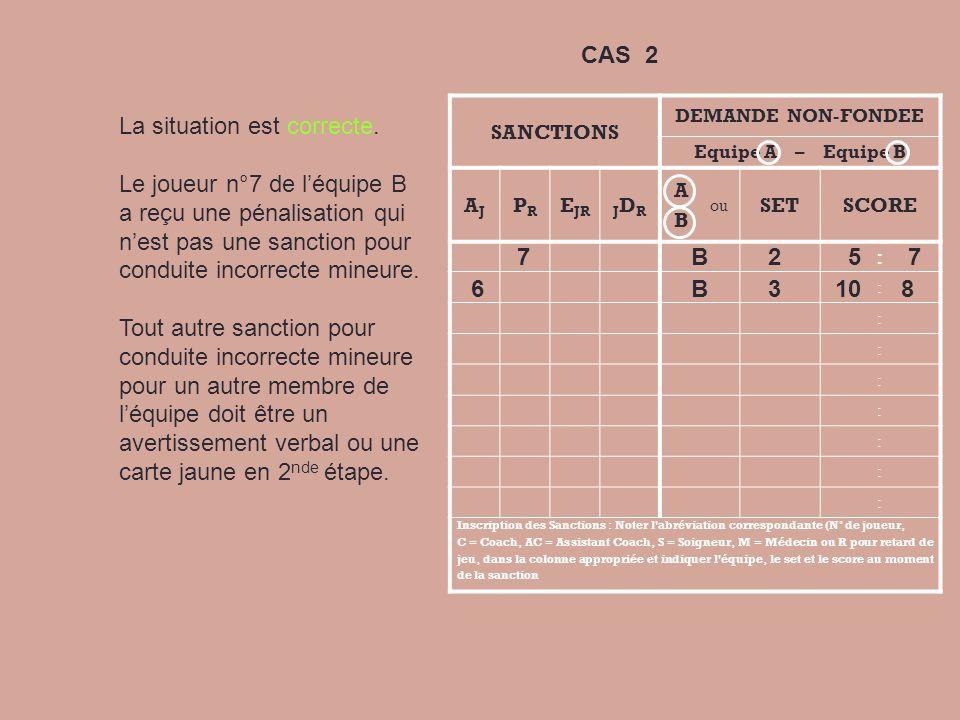 SANCTIONS DEMANDE NON-FONDEE Equipe A – Equipe B AJAJ PRPR E JRJDRJDR A B ou SETSCORE : : : : : : : : : Inscription des Sanctions : Noter l abréviation correspondante (N° de joueur, C = Coach, AC = Assistant Coach, S = Soigneur, M = Médecin ou R pour retard de jeu, dans la colonne appropriée et indiquer l équipe, le set et le score au moment de la sanction 7 B 2 5 7 6 B 3 10 8 Correct Le joueur n°7 de léquipe B a reçu une carte jaune pour conduite incorrecte mineure.