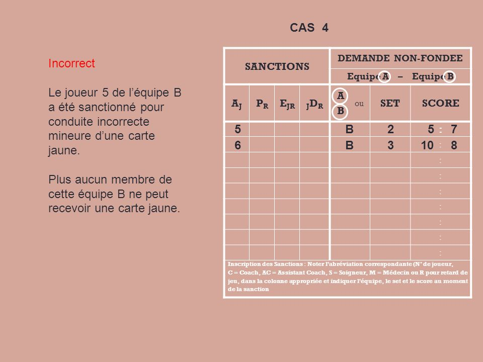 SANCTIONS DEMANDE NON-FONDEE Equipe A – Equipe B AJAJ PRPR E JRJDRJDR A B ou SETSCORE : : : : : : : : : Inscription des Sanctions : Noter l'abréviatio