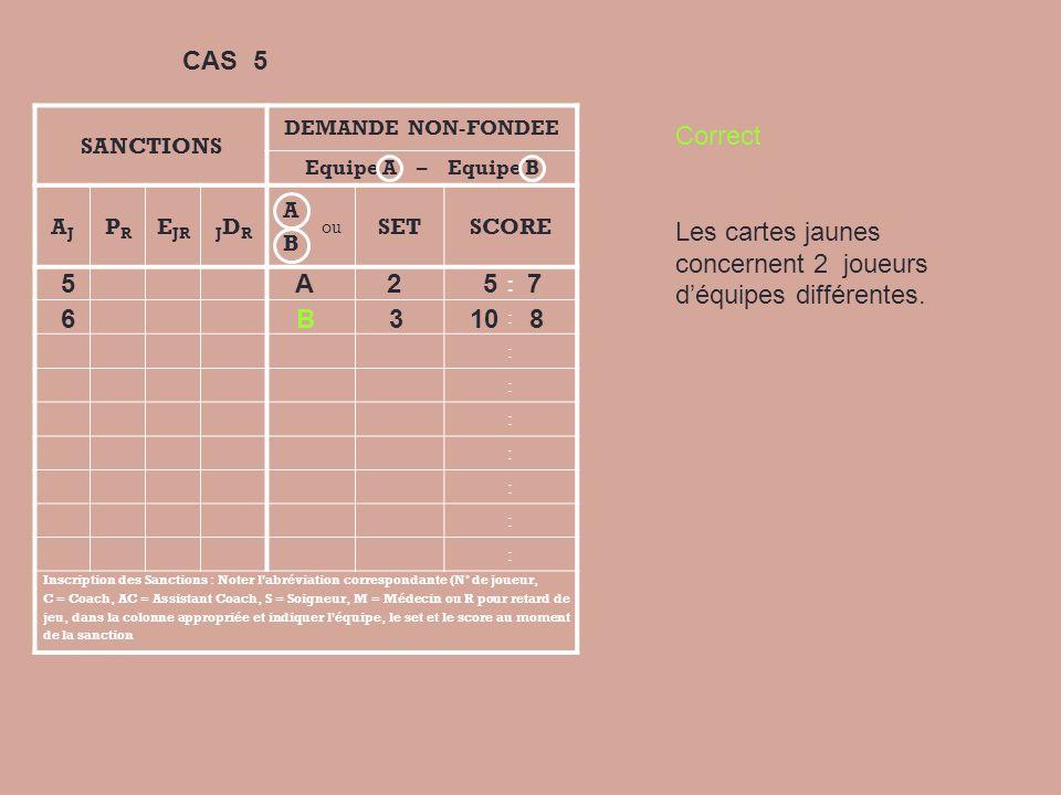SANCTIONS DEMANDE NON-FONDEE Equipe A – Equipe B AJAJ PRPR E JRJDRJDR A B ou SETSCORE : : : : : : : : Inscription des Sanctions : Noter l abréviation correspondante (N° de joueur, C = Coach, AC = Assistant Coach, S = Soigneur, M = Médecin ou R pour retard de jeu, dans la colonne appropriée et indiquer l équipe, le set et le score au moment de la sanction 7 B 2 5 7 6 B 3 10 8 Correct Un joueur peut être directement sanctionné par une expulsion ou une disqualification suivant limportance de la faute.
