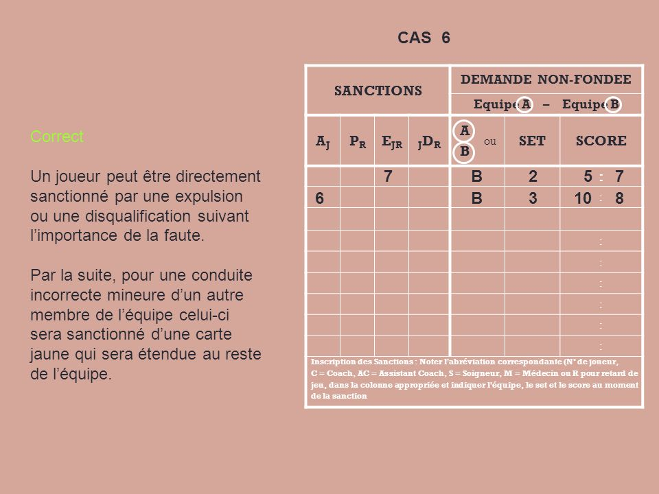 SANCTIONS DEMANDE NON-FONDEE Equipe A – Equipe B AJAJ PRPR E JRJDRJDR A B ou SETSCORE : : : : : : : : Inscription des Sanctions : Noter l'abréviation
