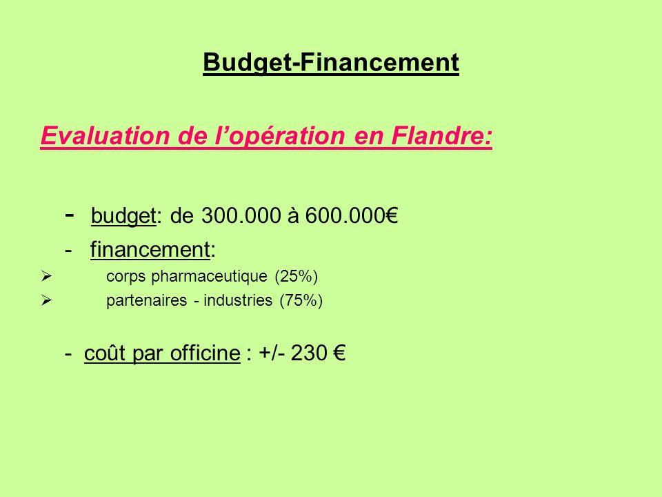 Budget-Financement Evaluation de lopération en Flandre: - budget: de 300.000 à 600.000 - financement: corps pharmaceutique (25%) partenaires - industr