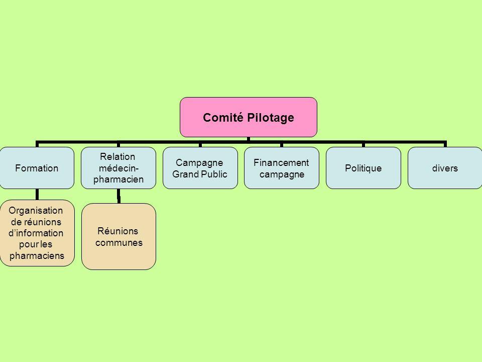 Comité Pilotage Formation Organisation de réunions dinformation pour les pharmaciens Relation médecin- pharmacien Réunions communes Campagne Grand Pub