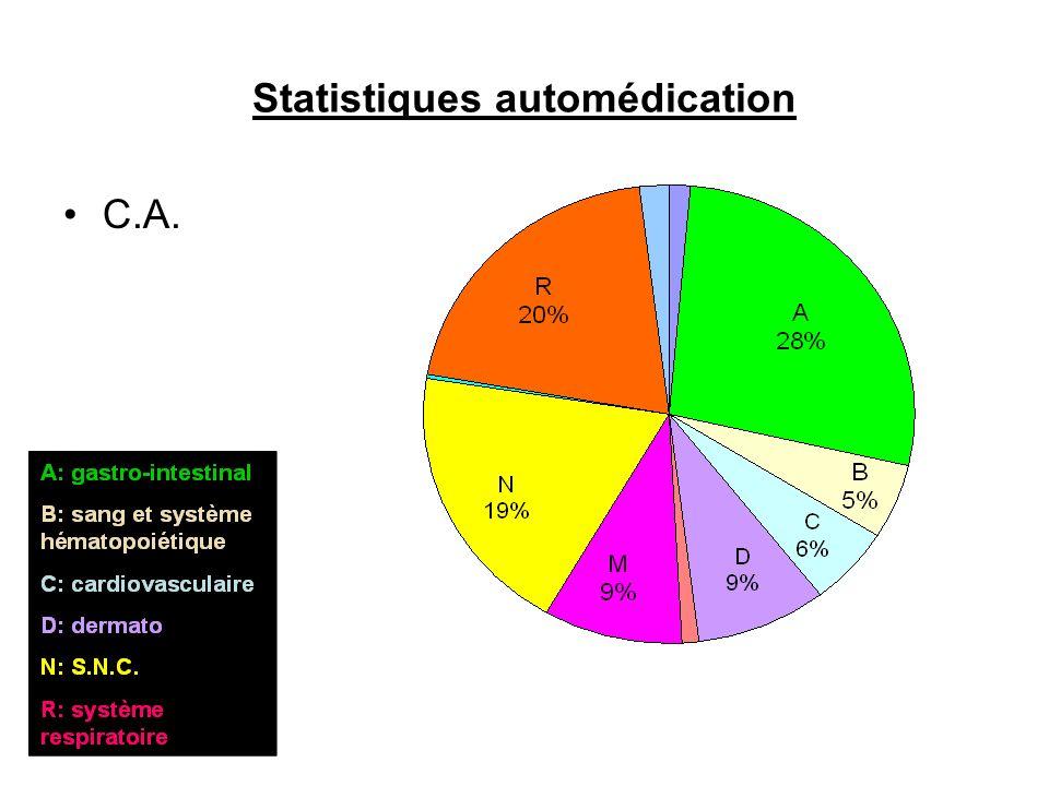 Statistiques automédication C.A.