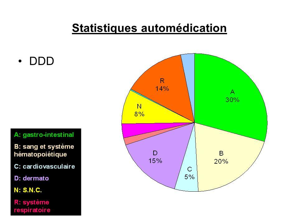 Statistiques automédication DDD
