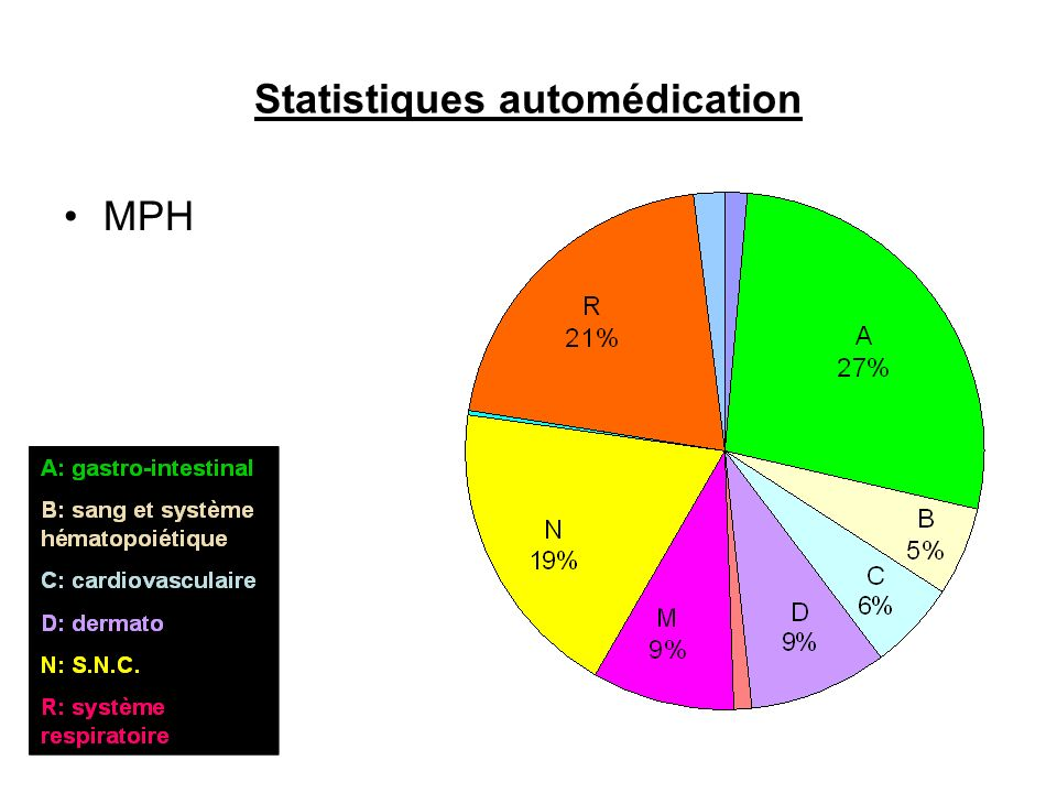 Statistiques automédication MPH