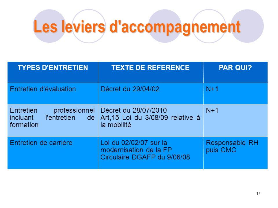 17 TYPES D'ENTRETIENTEXTE DE REFERENCEPAR QUI? Entretien d'évaluationDécret du 29/04/02N+1 Entretien professionnel incluant l'entretien de formation D