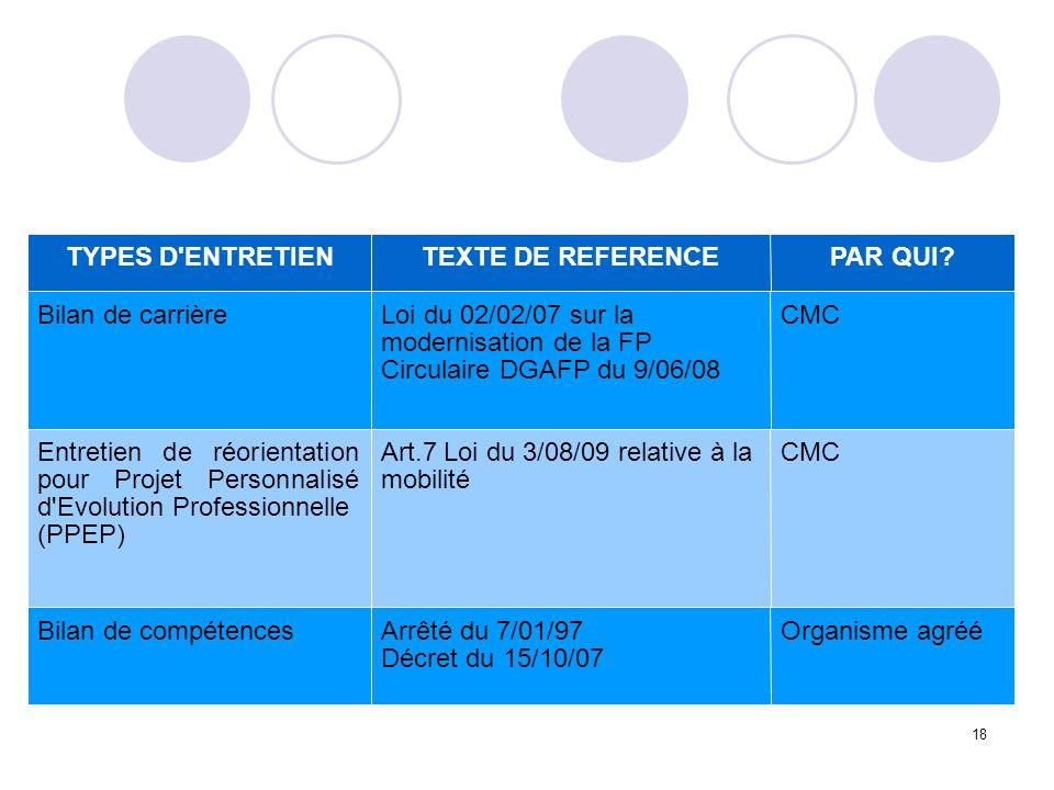 18 TYPES D'ENTRETIENTEXTE DE REFERENCEPAR QUI? Bilan de carrièreLoi du 02/02/07 sur la modernisation de la FP Circulaire DGAFP du 9/06/08 CMC Entretie