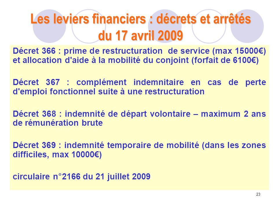 23 Les leviers financiers : décrets et arrêtés du 17 avril 2009 Décret 366 : prime de restructuration de service (max 15000) et allocation d'aide à la