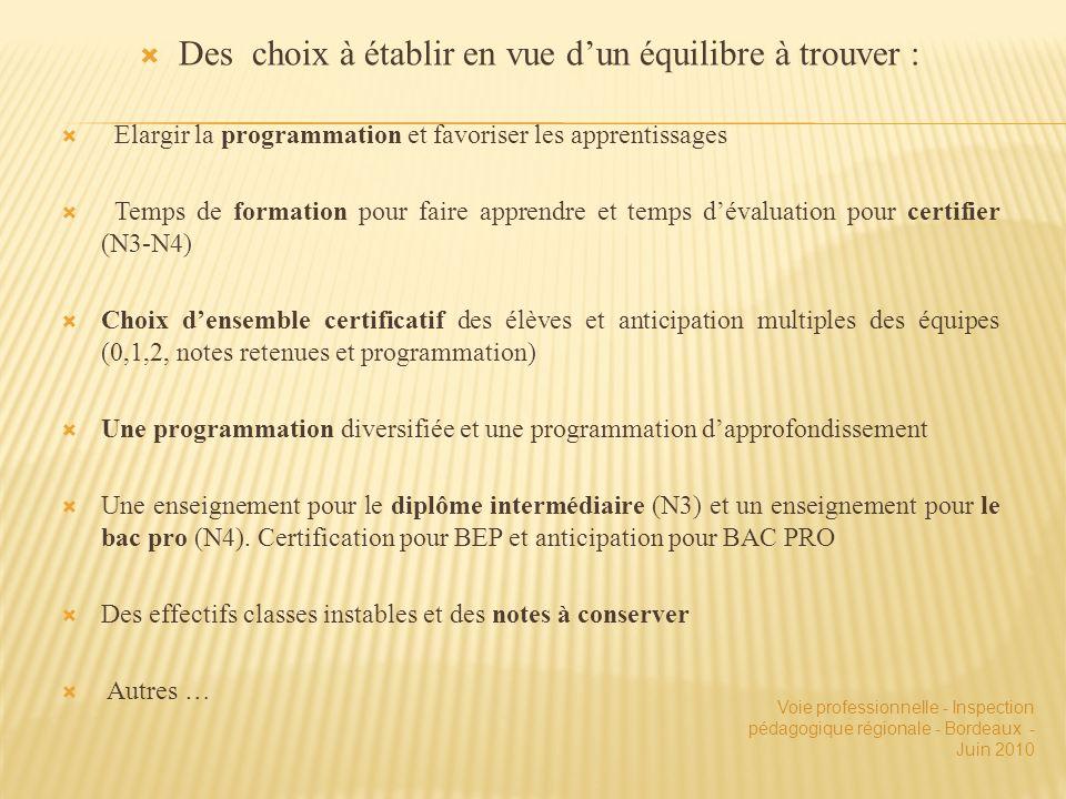 Des choix à établir en vue dun équilibre à trouver : Elargir la programmation et favoriser les apprentissages Temps de formation pour faire apprendre et temps dévaluation pour certifier (N3-N4) Choix densemble certificatif des élèves et anticipation multiples des équipes (0,1,2, notes retenues et programmation) Une programmation diversifiée et une programmation dapprofondissement Une enseignement pour le diplôme intermédiaire (N3) et un enseignement pour le bac pro (N4).