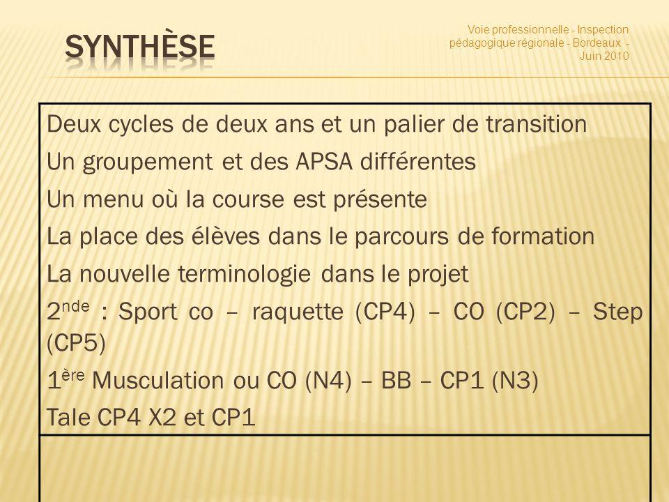 Deux cycles de deux ans et un palier de transition Un groupement et des APSA différentes Un menu où la course est présente La place des élèves dans le parcours de formation La nouvelle terminologie dans le projet 2 nde : Sport co – raquette (CP4) – CO (CP2) – Step (CP5) 1 ère Musculation ou CO (N4) – BB – CP1 (N3) Tale CP4 X2 et CP1