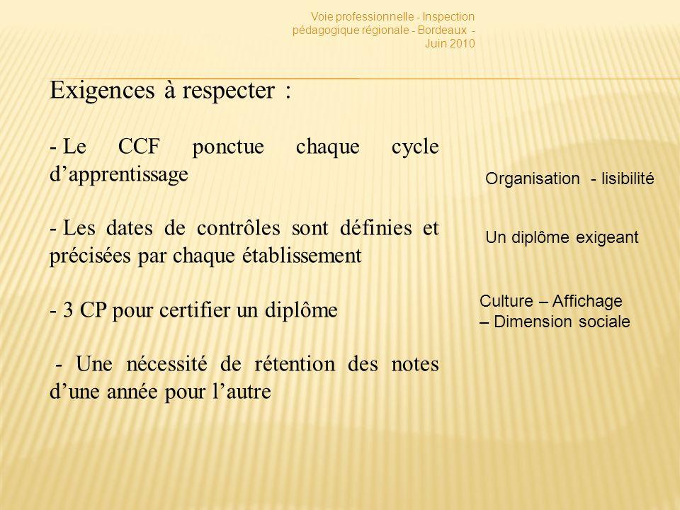 Exigences à respecter : - Le CCF ponctue chaque cycle dapprentissage - Les dates de contrôles sont définies et précisées par chaque établissement - 3 CP pour certifier un diplôme - Une nécessité de rétention des notes dune année pour lautre Organisation - lisibilité Un diplôme exigeant Culture – Affichage – Dimension sociale