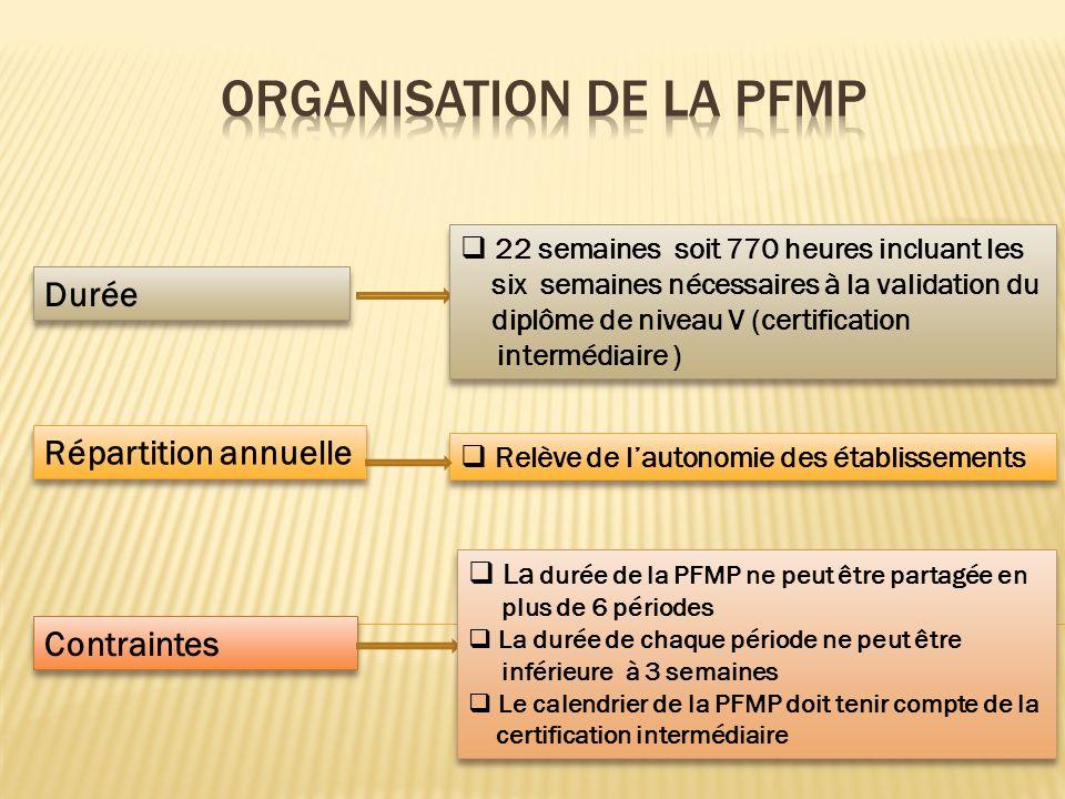 La PFMP doit : Faciliter lacquisition des compétences du référentiel Contribuer à lévaluation certificative dans le cadre : de lépreuve EP2 de la certification intermédiaire des épreuves professionnelles pratiques du Bac (BEP rénové) de lépreuve orale de contrôle éventuellement