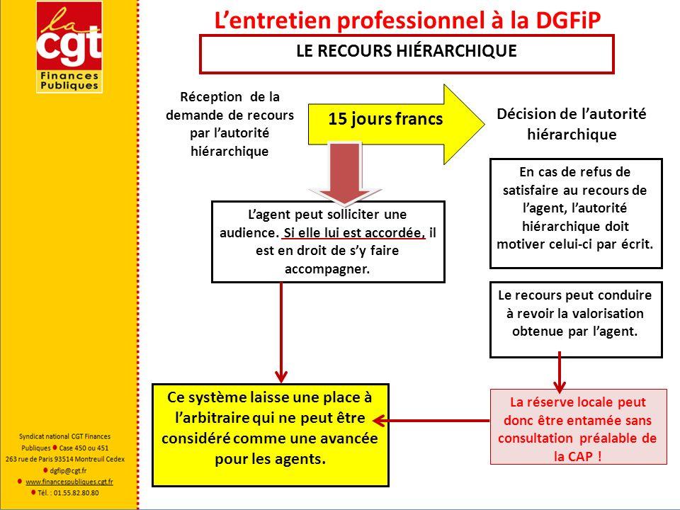 Lentretien professionnel à la DGFiP Réception de la demande de recours par lautorité hiérarchique 15 jours francs Décision de lautorité hiérarchique L