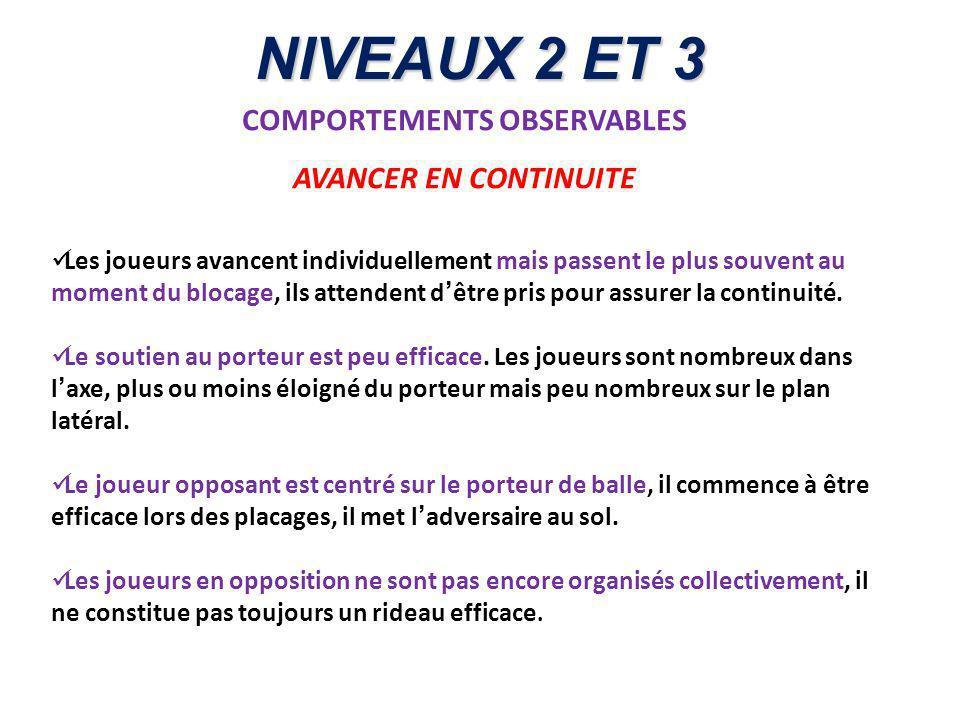 NIVEAUX 2 ET 3 COMPORTEMENTS OBSERVABLES AVANCER EN CONTINUITE Les joueurs avancent individuellement mais passent le plus souvent au moment du blocage