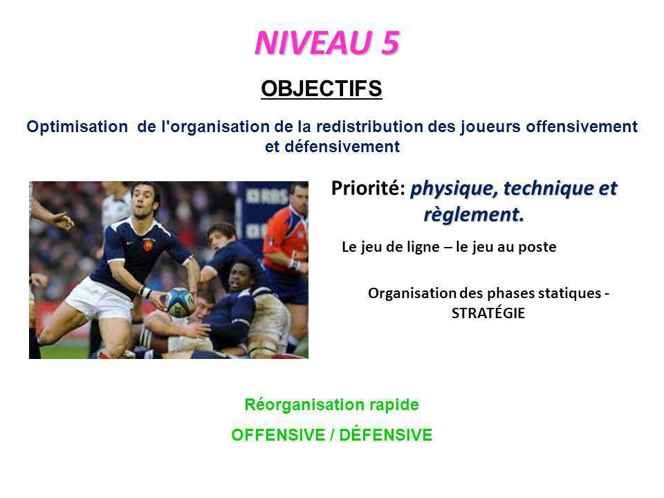 OBJECTIFS Optimisation de l'organisation de la redistribution des joueurs offensivement et défensivement Organisation des phases statiques - STRATÉGIE