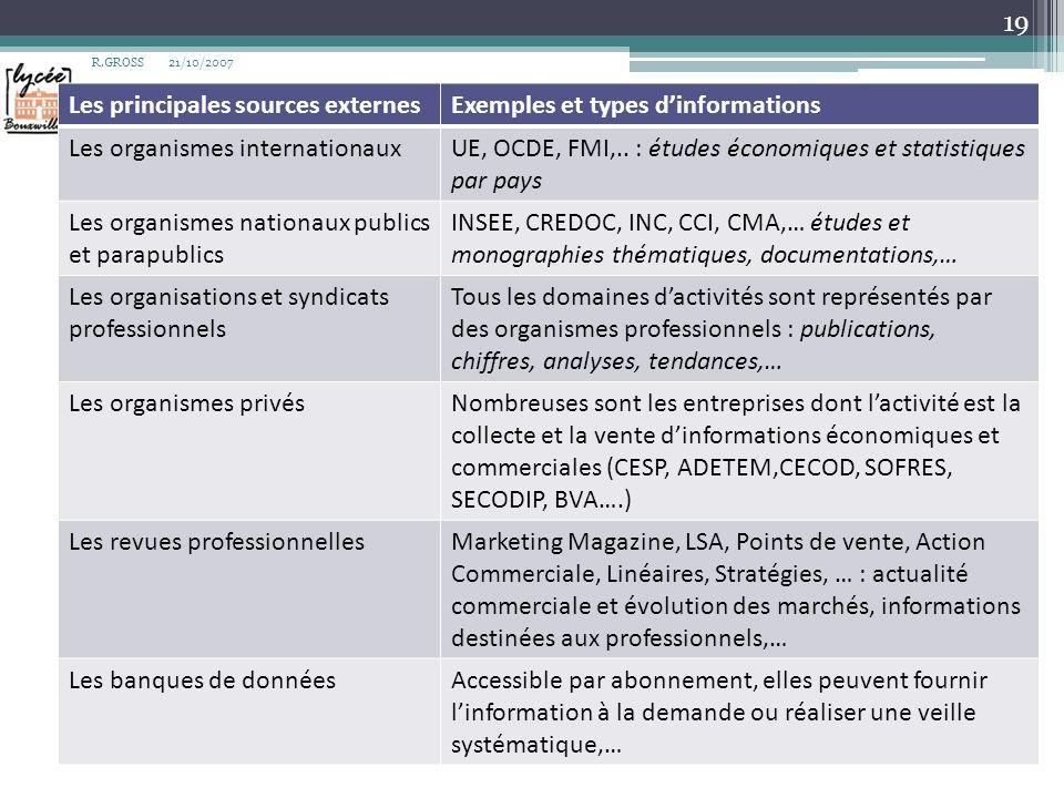21/10/2007R.GROSS 19 Les principales sources externesExemples et types dinformations Les organismes internationauxUE, OCDE, FMI,.. : études économique