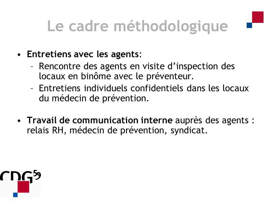 Le cadre méthodologique Entretiens avec les agents: –Rencontre des agents en visite dinspection des locaux en binôme avec le préventeur. –Entretiens i