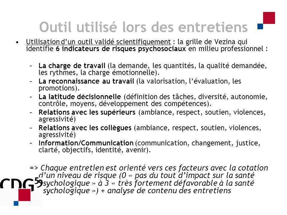 Outil utilisé lors des entretiens Utilisation dun outil validé scientifiquement : la grille de Vezina qui identifie 6 indicateurs de risques psychosoc