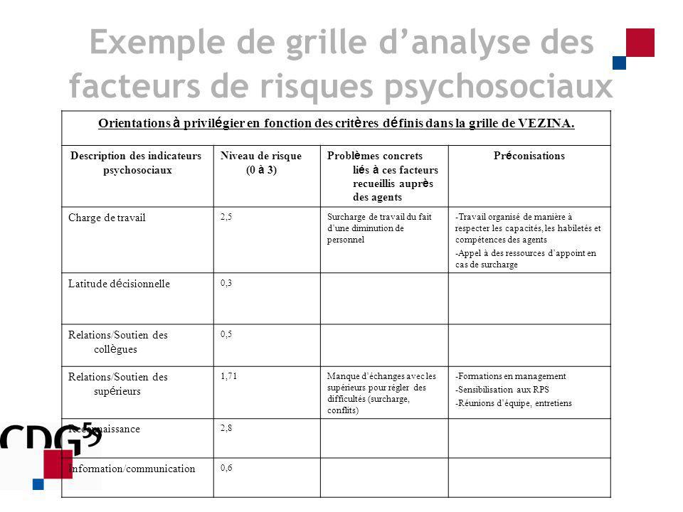 Exemple de grille danalyse des facteurs de risques psychosociaux Orientations à privil é gier en fonction des crit è res d é finis dans la grille de V