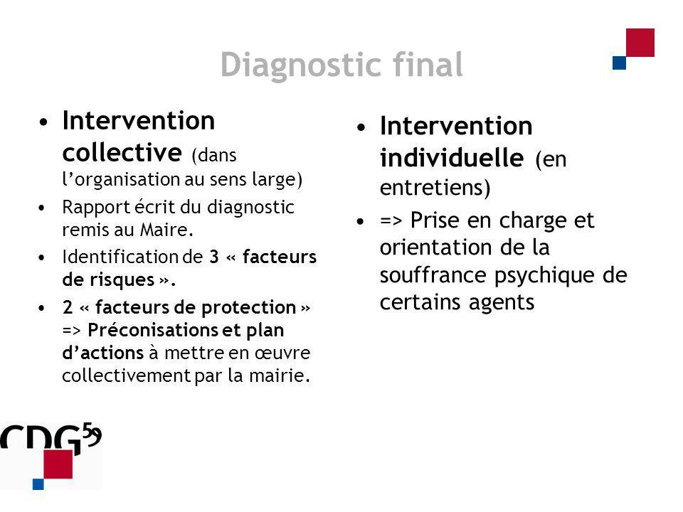 Diagnostic final Intervention individuelle (en entretiens) => Prise en charge et orientation de la souffrance psychique de certains agents Interventio