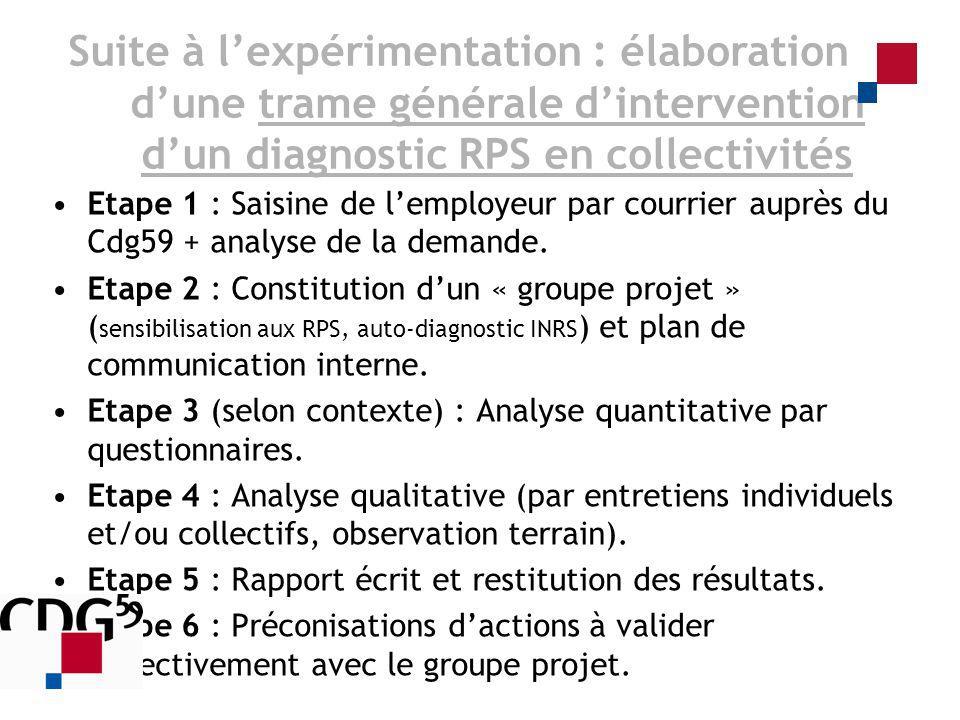 Etape 1 : Saisine de lemployeur par courrier auprès du Cdg59 + analyse de la demande. Etape 2 : Constitution dun « groupe projet » ( sensibilisation a