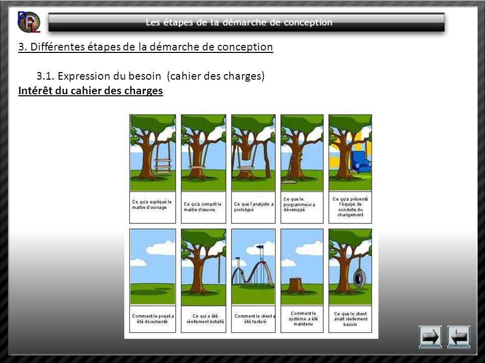 3. Différentes étapes de la démarche de conception 3.1. Expression du besoin (cahier des charges) Intérêt du cahier des charges
