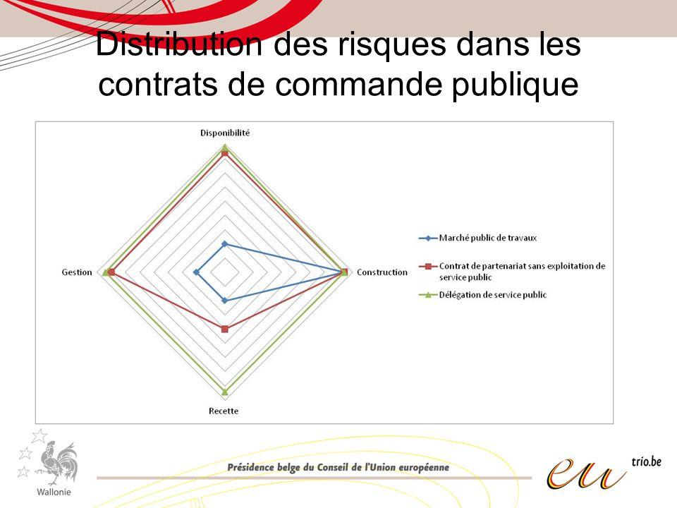 Distribution des risques dans les contrats de commande publique