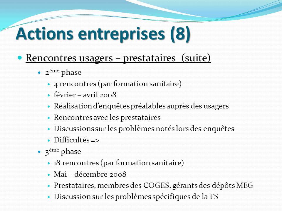 Actions entreprises (8) Rencontres usagers – prestataires (suite) 2 ème phase 4 rencontres (par formation sanitaire) février – avril 2008 Réalisation
