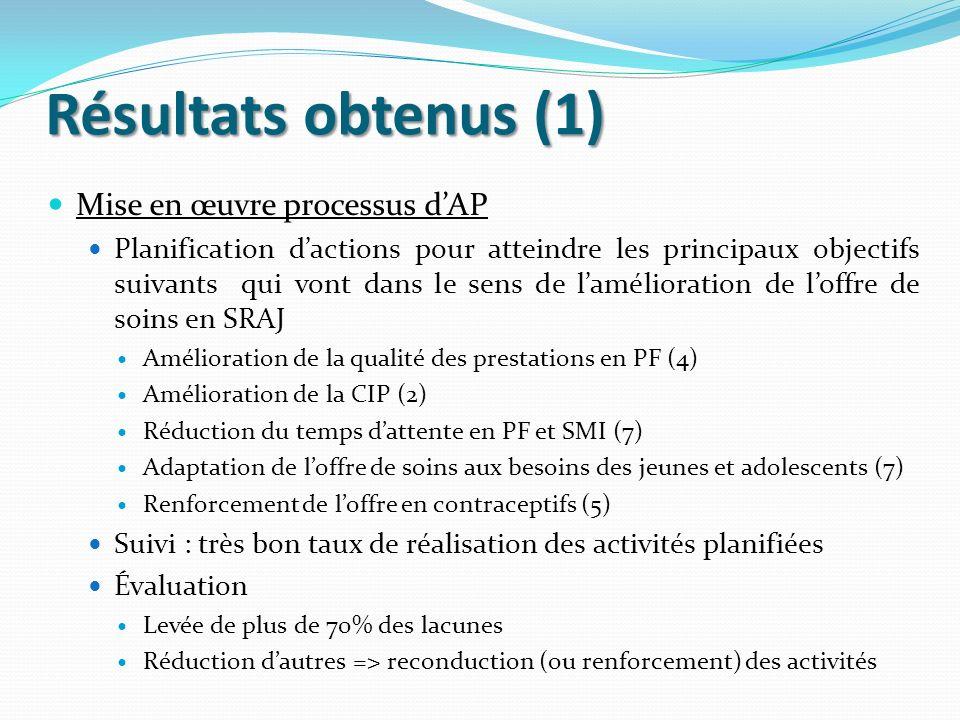 Résultats obtenus (1) Mise en œuvre processus dAP Planification dactions pour atteindre les principaux objectifs suivants qui vont dans le sens de lam