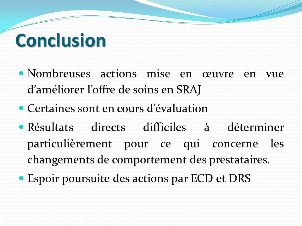 Conclusion Nombreuses actions mise en œuvre en vue daméliorer loffre de soins en SRAJ Certaines sont en cours dévaluation Résultats directs difficiles