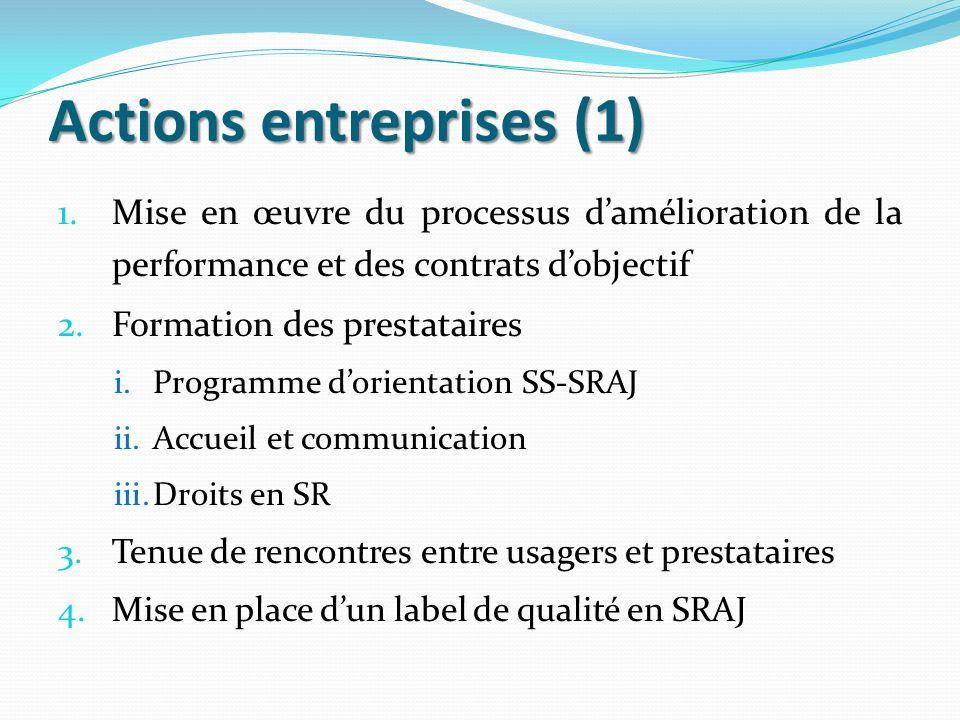 Actions entreprises (1) 1.Mise en œuvre du processus damélioration de la performance et des contrats dobjectif 2.Formation des prestataires i.Programm