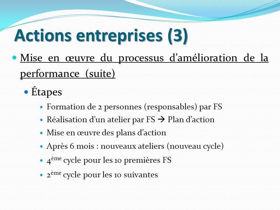 Actions entreprises (3) Mise en œuvre du processus damélioration de la performance (suite) Étapes Formation de 2 personnes (responsables) par FS Réali