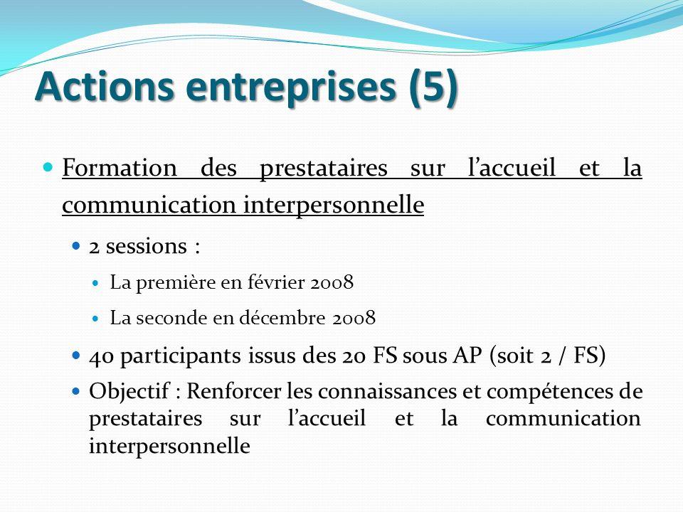 Actions entreprises (5) Formation des prestataires sur laccueil et la communication interpersonnelle 2 sessions : La première en février 2008 La secon