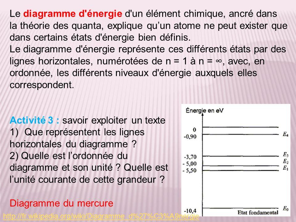 Le diagramme d'énergie d'un élément chimique, ancré dans la théorie des quanta, explique quun atome ne peut exister que dans certains états d'énergie
