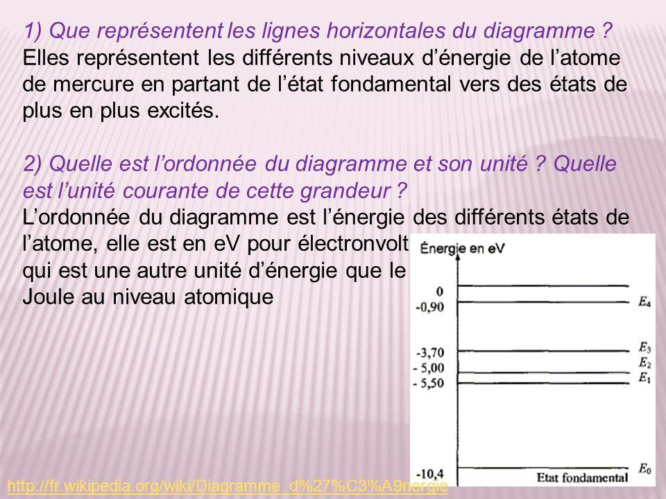 1) Que représentent les lignes horizontales du diagramme ? Elles représentent les différents niveaux dénergie de latome de mercure en partant de létat